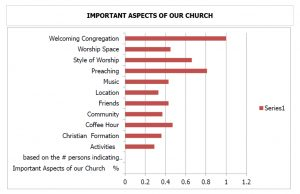 Important Aspects of our Church
